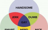 Ven Diagram of Men