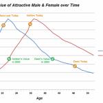 Scientific Reason for the Ashton and Demi Split