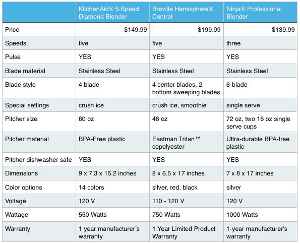 Blender Comparison Review
