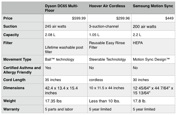 Dyson DC65 Review Table